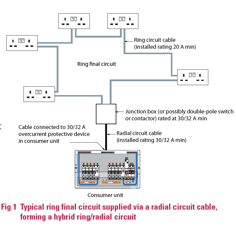 common issues relating to hybrid ring/radial final, House wiring