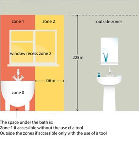 section 701 locations containing a bath or shower rh news voltilink co uk 17th Edition Courses 17th Edition Courses